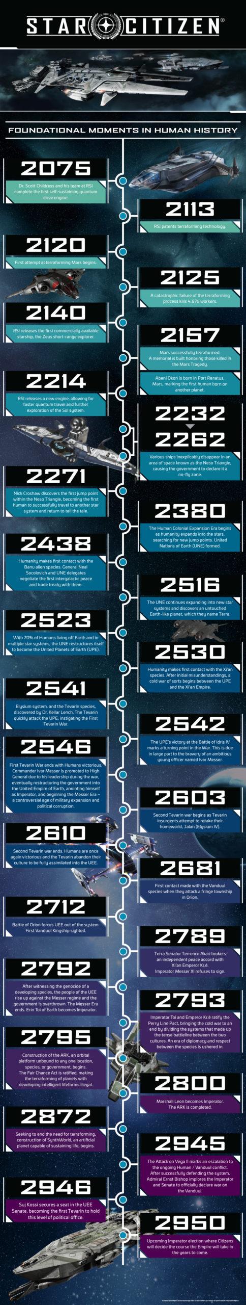 Timeline Starcitizen