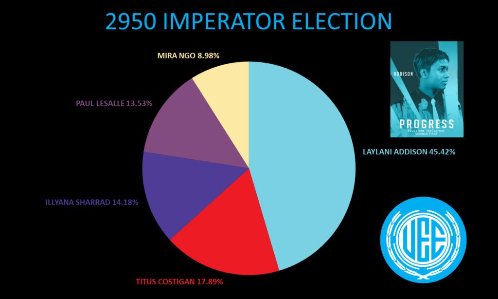 Résultats élection imperator 2950