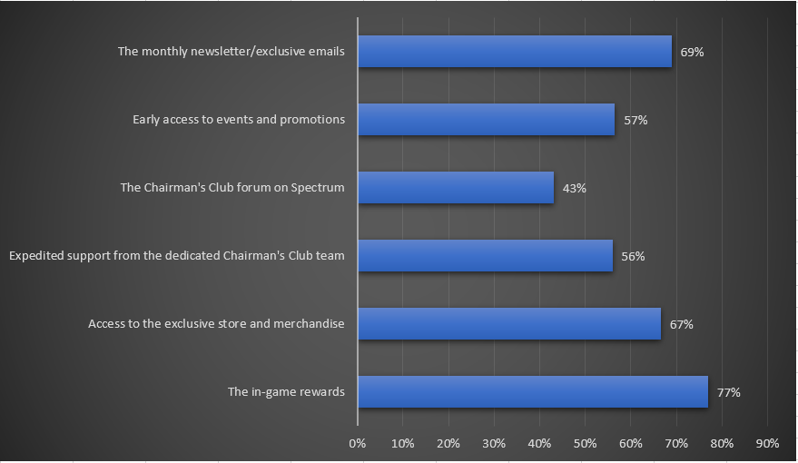 Graphique sur l'utilisation des avantages du programme Chairman's Club