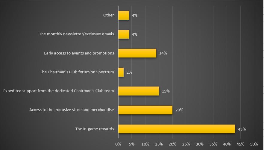 Graphique sur l'avantage préféré du programme Chairman's Club