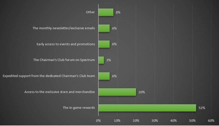 Graphique sur les avantage du Chairman's Club qui ont le plus besoin d'amélioration