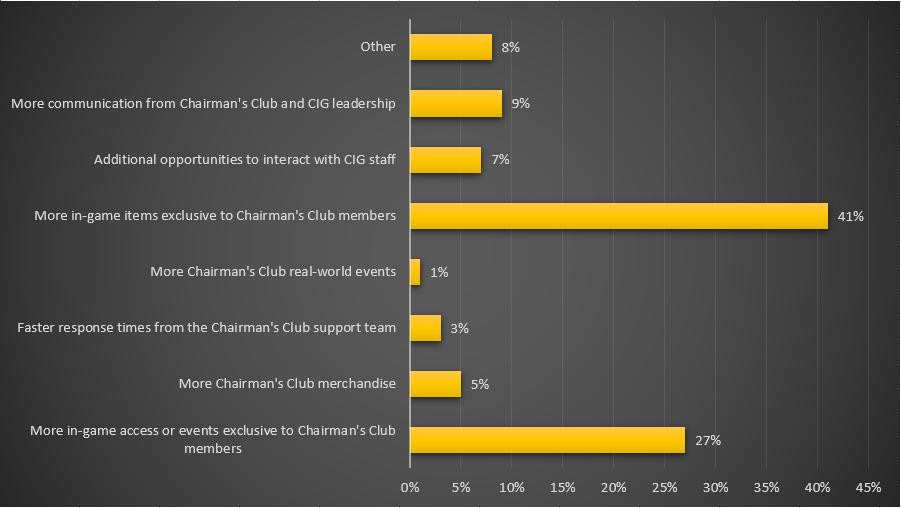 Graphique sur les axes d'amélioration du programme Chairman's Club