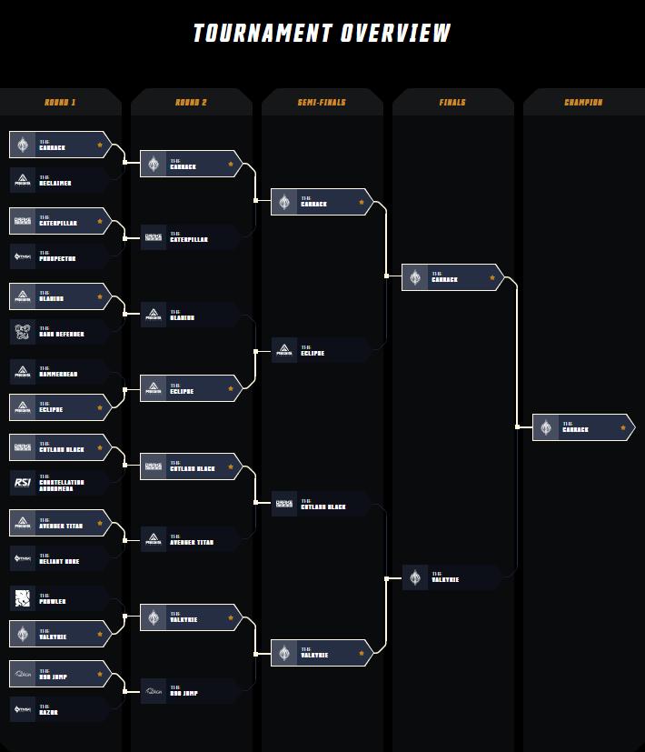 Ship Showdown 2950 Tournament